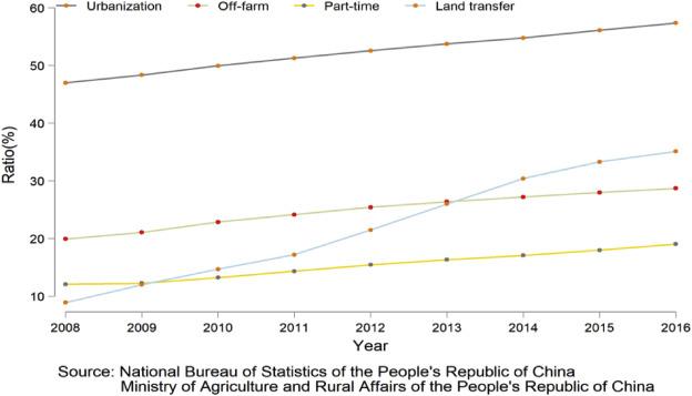 Labor migration and farmland abandonment in rural China: Empirical