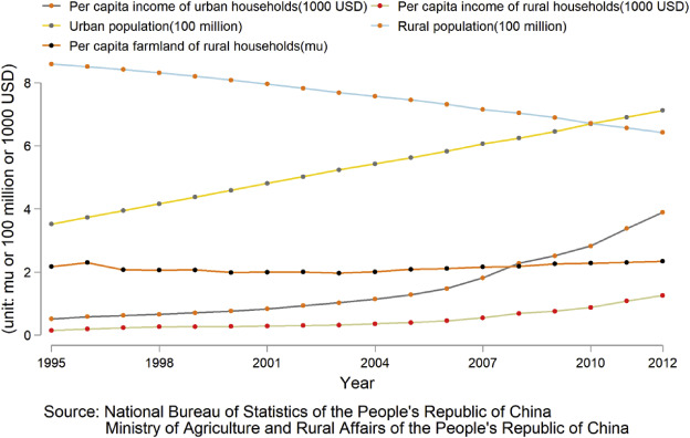 Labor migration and farmland abandonment in rural China