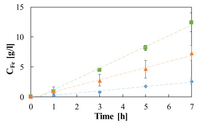 Experimental investigation and modeling of diffusion