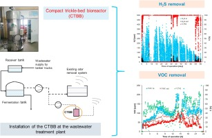 Application of a compact trickle-bed bioreactor for the