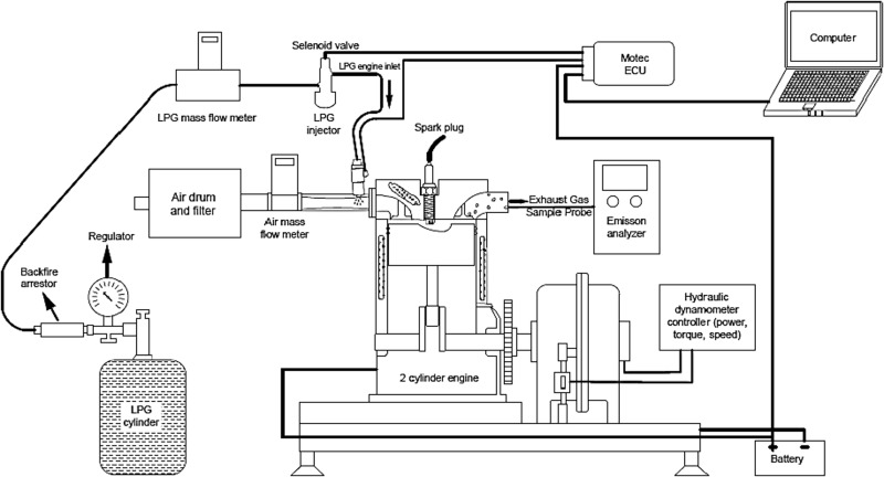 Environmental and enviroeconomic assessment of an LPG fueled SI engine at  partial load - ScienceDirectScienceDirect.com