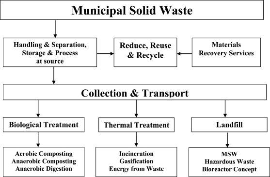 Managing the uncertainty problems of municipal solid waste disposal