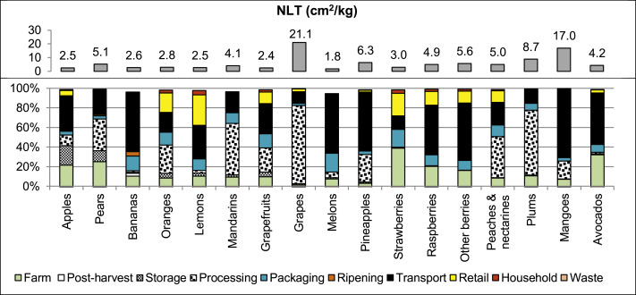 Life cycle environmental impacts of fruits consumption in
