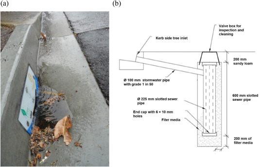 A field and laboratory investigation of kerb side inlet pits