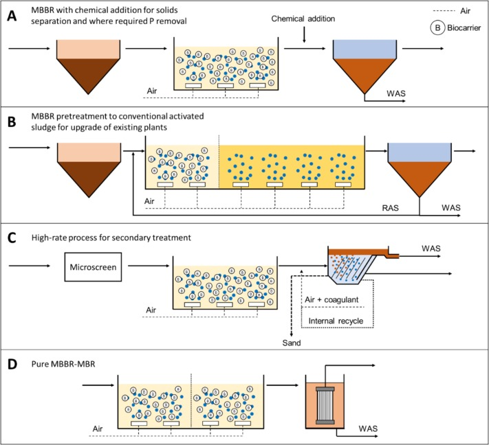 Moving bed biofilm reactor technology in municipal