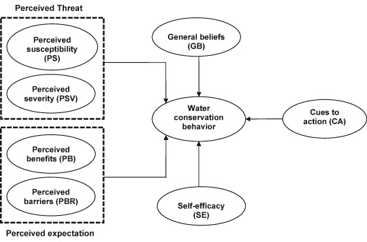 The Power Of The Health Belief Model Hbm To Predict Water Demand Management A Case Study Of Farmers Water Conservation In Iran Sciencedirect