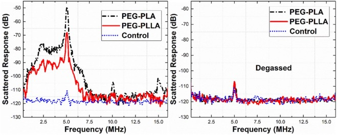 acoustic characterization of echogenic polymersomes prepared from rh sciencedirect com