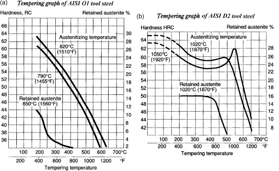 Comparison Of Wear Properties Of Tool Steels Aisi D2 And O1 With The