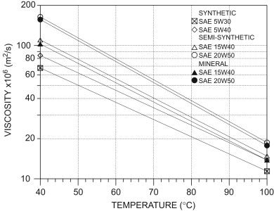 Lubricating oil influence on exhaust hydrocarbon emissions from a