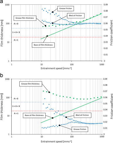 The influence of bearing grease composition on friction in rolling