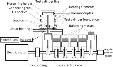 Component test for simulation of piston ring – Cylinder liner