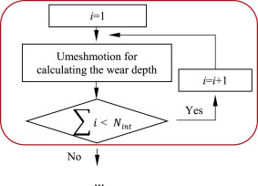 Finite element analysis of fretting wear under variable coefficient
