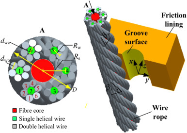 Detailed contact pressure between wire rope and friction