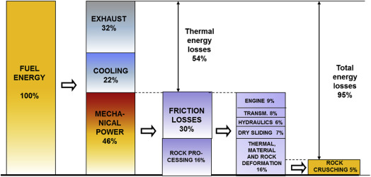 Global energy consumption due to friction and wear in the
