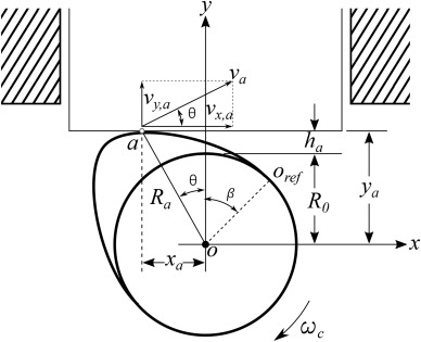 A General Model To Evaluate Mechanical Losses And Auxiliary Energy