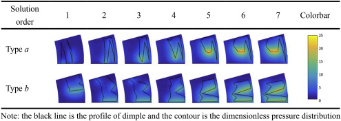 Multi-objective optimization on dimple shapes for gas face