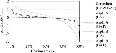 A model based method to determine rubber friction data based on