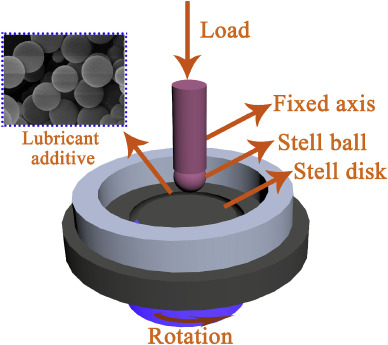 Preparation and tribological properties of core-shell Fe3O4