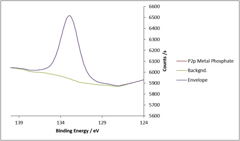 Boundary friction characterisation of a used cylinder liner