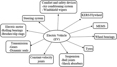 Tribology of electric vehicles: A review of critical