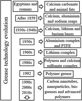 Tribology of electric vehicles: A review of critical components