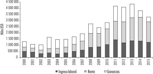 Distribución del vab agropecuario en ingreso laboral, ganancias y renta del…