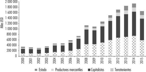 Distribución de la renta de la tierra en miles de USD por sujeto social de 2000…