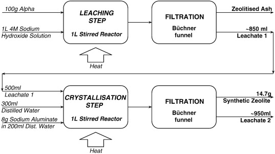 Producing a synthetic zeolite from improved fly ash residue