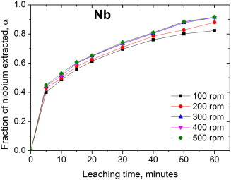 149 Demand For Niobium May Grow 60 By 2015 Says Brasil Mineral >> Kinetics Of Hydrochloric Acid Leaching Of Niobium From Tio2 Residues