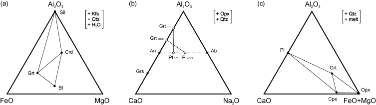 Petrology And Thermobarometry Of Mafic Granulites And Migmatites