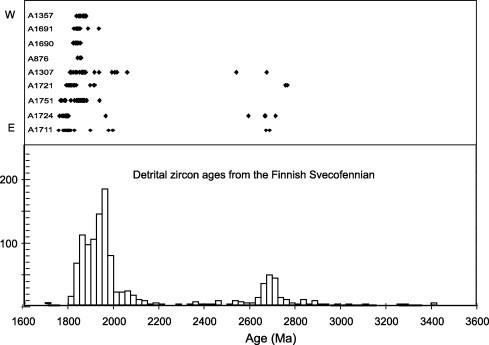 U Pb Geochronological Constraints Of The Late Svecofennian