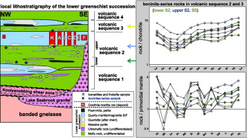 Geochemistry of a komatiitic, boninitic, and tholeiitic
