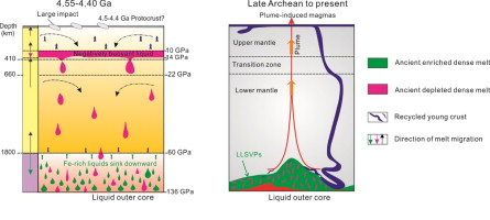 early differentiation of the bulk silicate earth as recorded by the