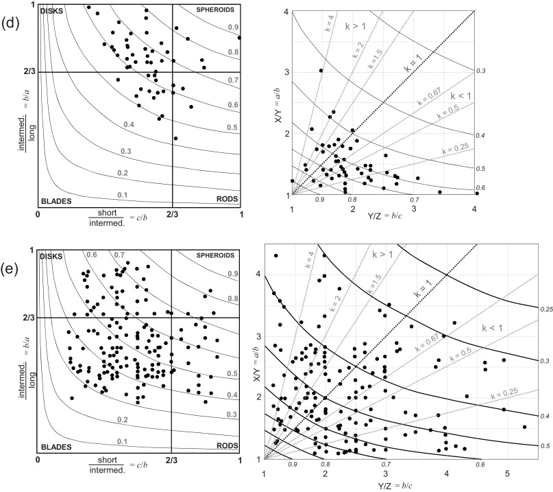 Reappraisal of strain estimations and measurement methods in the extracted or loose pebble axial length data collected from hammamat conglomerates plotted on both flinn and zingg diagrams a station 30 undeformed ccuart Choice Image