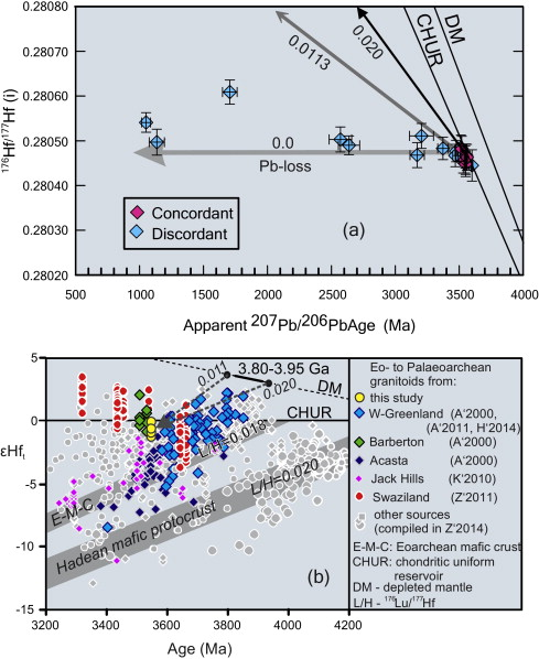 Characterisation and U–Pb–Hf isotope record of the 3 55 Ga felsic