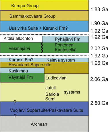 New Geochronological And Sm Nd Constraints Across The Pajala Shear