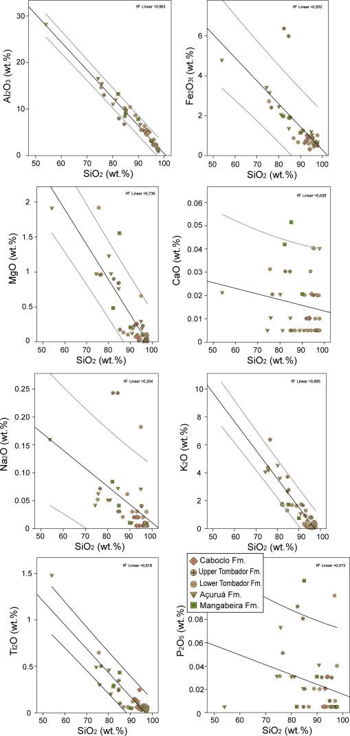 Sedimentary Petrology And Detrital Zircon Upb And Luhf Constraints