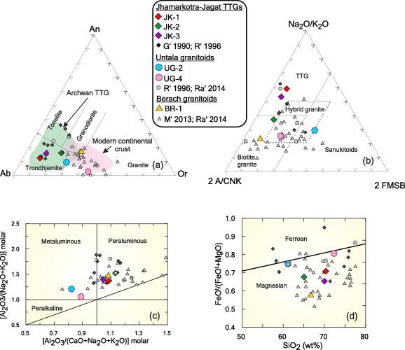 Archean crustal evolution of the Aravalli Banded Gneissic Complex