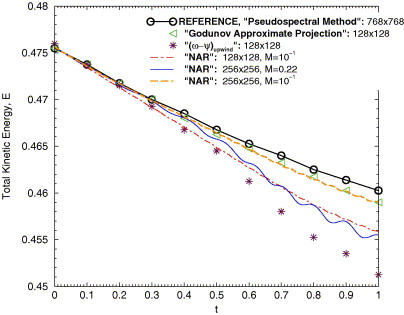 A Pseudocompressibility Method For The Numerical Simulation Of