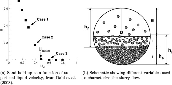 Transport modeling of sedimenting particles in a turbulent pipe flow