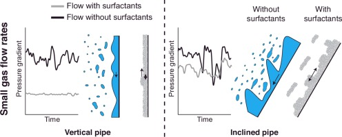 Graphical abstract  sc 1 st  Science Direct & The effect of surfactants on upward airu2013water pipe flow at various ...