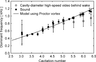 Cavitation tunnel analysis of radiated sound from the