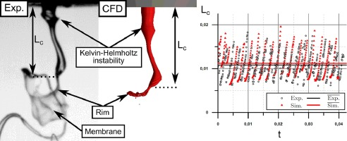 Simulation of the primary breakup of a high-viscosity liquid jet by