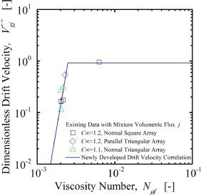Drift-flux model for upward two-phase cross-flow in