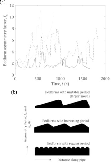 The Influence Of Relative Fluid Depth On Initial Bedform Dynamics In