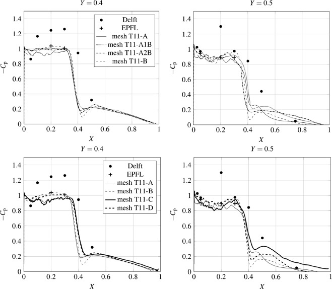 Numerical investigation of the impact of computational resolution on
