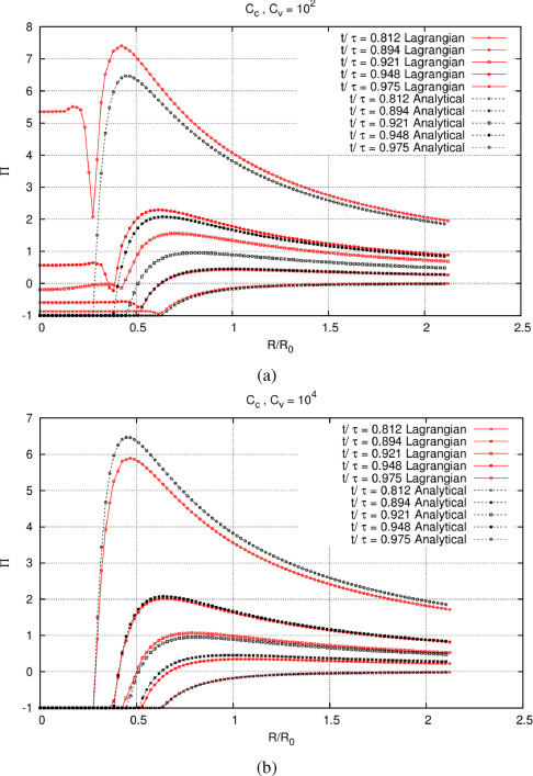 A comparative study between numerical methods in simulation of