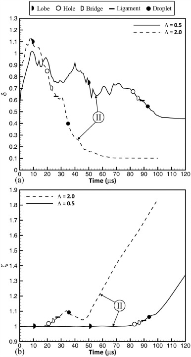 Length Scale Cascade And Spread Rate Of Atomizing Planar Liquid Jets