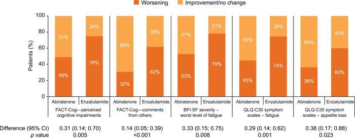 ca prostata abiraterone tial aquarius vs