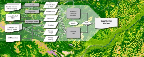 Integrating optical satellite data and airborne laser scanning in